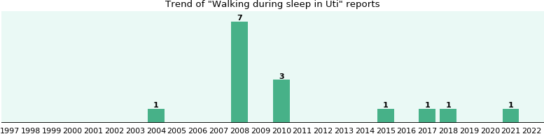 Would you have Walking during sleep when you have Uti?
