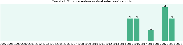 Would you have Fluid retention when you have Viral infection?