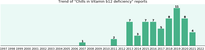 Would you have Chills when you have Vitamin b12 deficiency?