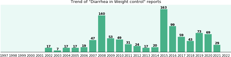 Would you have Diarrhea when you have Weight control?