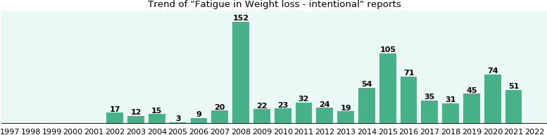 Weight loss and mid cycle bleeding image 2