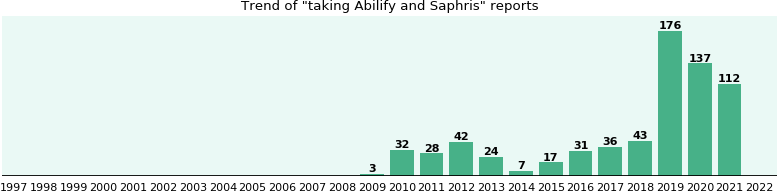 Abilify and Saphris drug interactions - eHealthMe