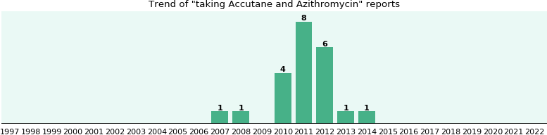 Accutane and Azithromycin drug interactions.