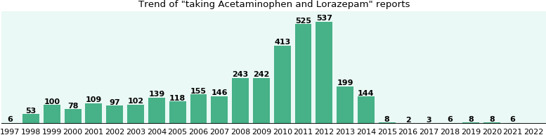 Acetaminophen and Lorazepam drug interactions.