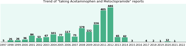 Acetaminophen and Metoclopramide drug interactions.