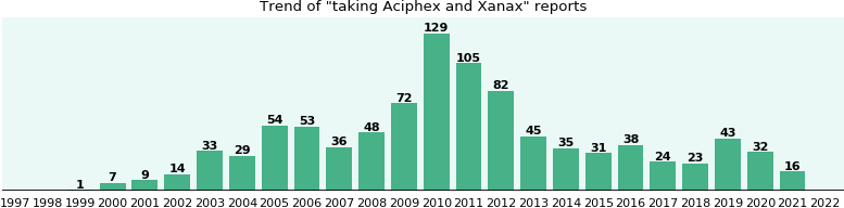Aciphex and Xanax drug interactions.