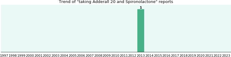 interactions metformin adderall