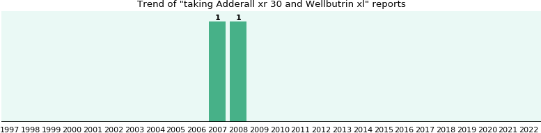Adderall xr 30 and Wellbutrin xl drug interactions.