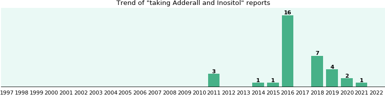 Adderall and Inositol drug interactions.