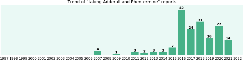 Adderall and Phentermine drug interactions - eHealthMe