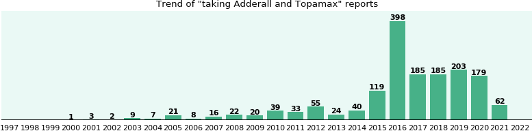 Adderall and Topamax drug interactions.