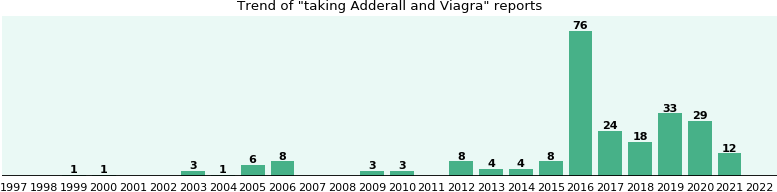 Adderall and Viagra drug interactions.