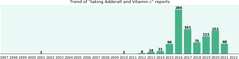 Adderall and Vitamin c drug interactions.