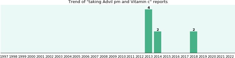 Advil pm and Vitamin c drug interactions - eHealthMe