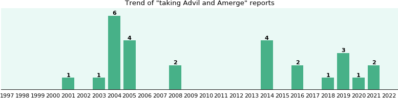 Advil and Amerge drug interactions.