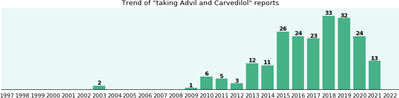 Advil and Carvedilol drug interactions.