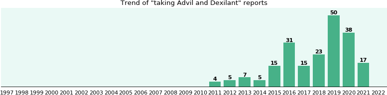 Advil and Dexilant drug interactions.