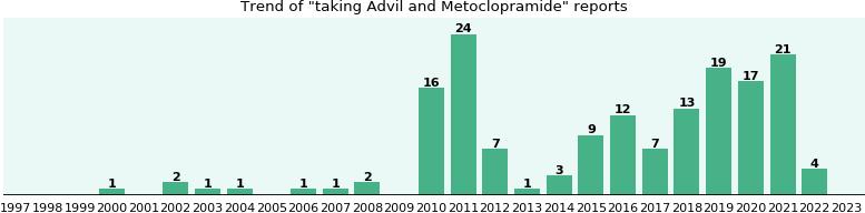 Metoclopramide Hydrochloride Drug Interactions