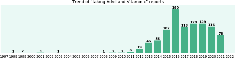 Advil and Vitamin c, a study from FDA data - eHealthMe