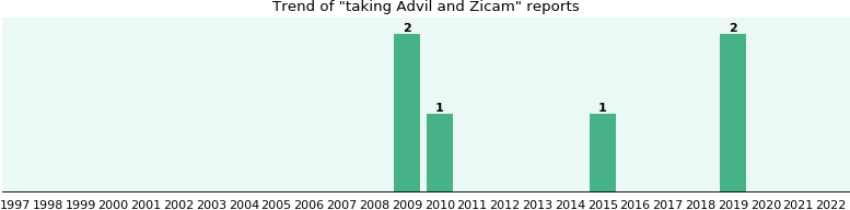 Advil and Zicam drug interactions.