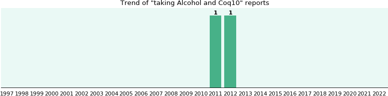 Alcohol and Coq10 drug interactions.