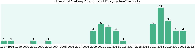 Alcohol and Doxycycline drug interactions.