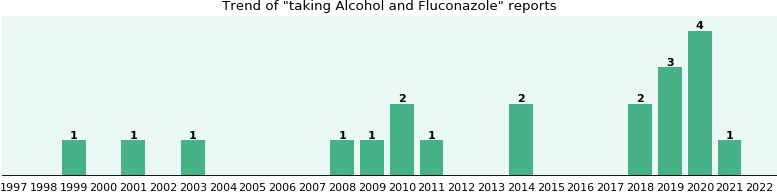 Alcohol and Fluconazole drug interactions.