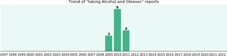 Alcohol and Gleevec drug interactions.