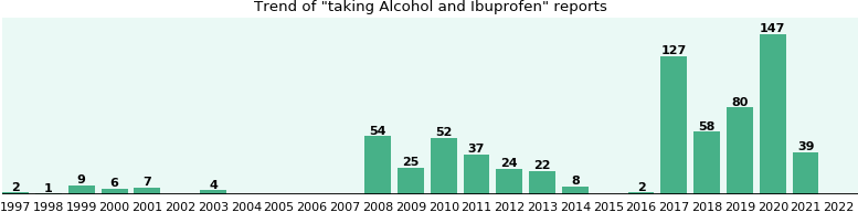 Alcohol and Ibuprofen drug interactions.