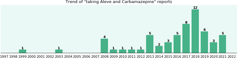 Aleve and Carbamazepine drug interactions.