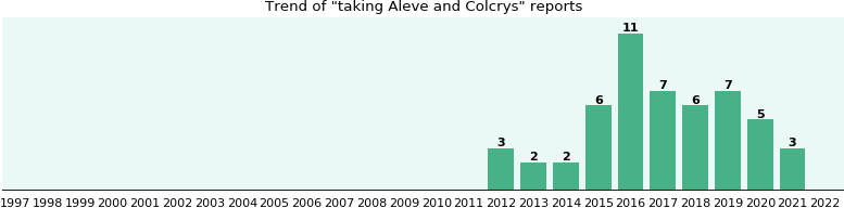 Aleve and Colcrys drug interactions.