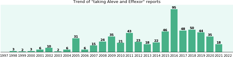 effexor aleve and interaction