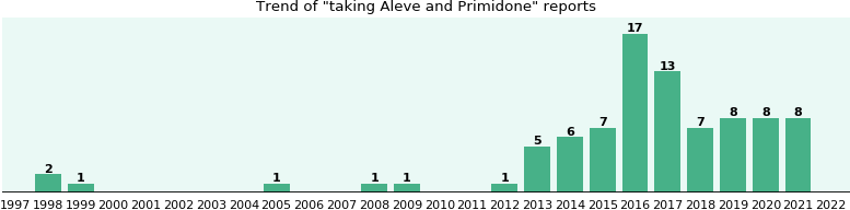 Aleve and Primidone drug interactions.