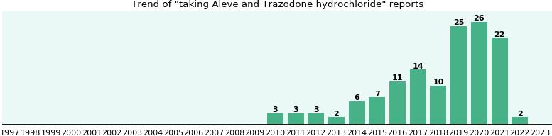 with trazodone pm tylenol
