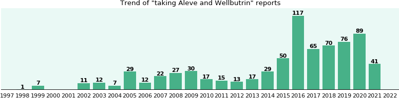 Aleve and Wellbutrin drug interactions.