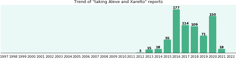 Aleve and Xarelto drug interactions.