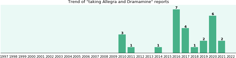 Allegra and Dramamine drug interactions.