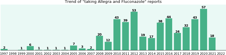Allegra and Fluconazole drug interactions.