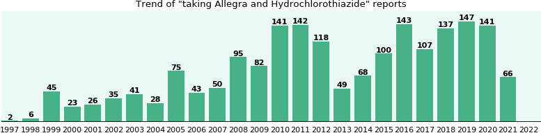 Allegra and Hydrochlorothiazide drug interactions.