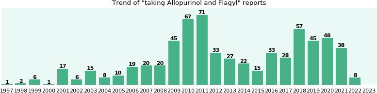 flagyl for clostridium difficile treatment