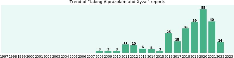 xyzal and alprazolam