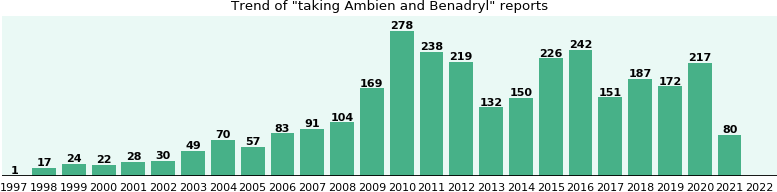 Ambien and Benadryl drug interactions.
