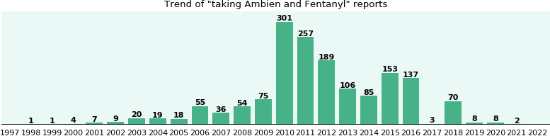 Ambien and Fentanyl drug interactions.