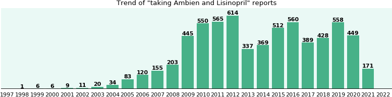 Ambien and Lisinopril drug interactions.