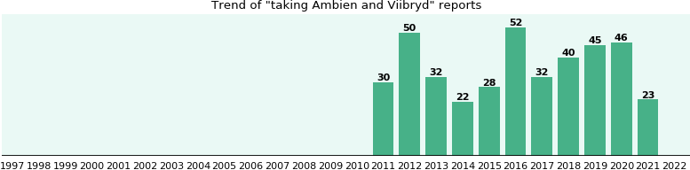 Ambien and Viibryd drug interactions.