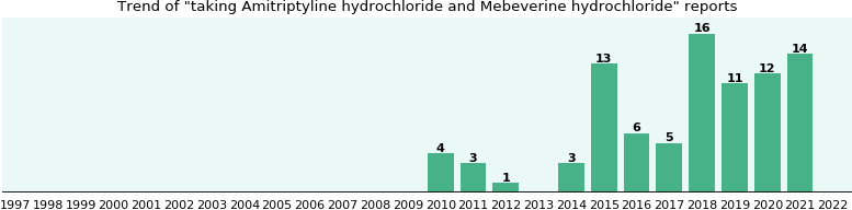 Amitriptyline hydrochloride and Mebeverine hydrochloride drug interactions.