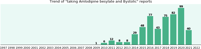 Amlodipine besylate and Bystolic drug interactions.