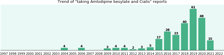 Amlodipine besylate and Cialis drug interactions.