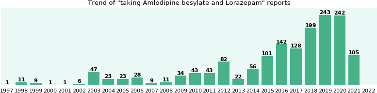 Amlodipine besylate and Lorazepam drug interactions.