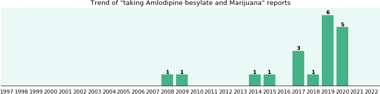 Amlodipine besylate and Marijuana drug interactions.